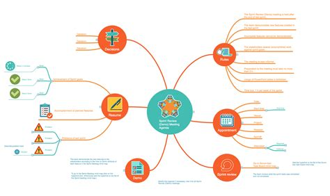 Scrum Workflow Solution Conceptdraw Com Project Management Mind Map Template