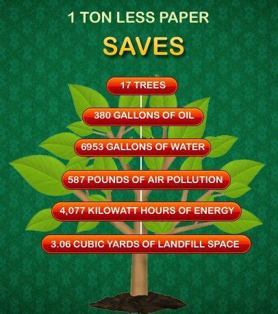 Go Green Save Trees Essay by Save Paper Save Trees Save Earth Replace Paper Towels Napkins Cups Plates More With