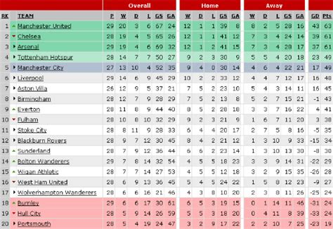 epl table games remaining premier league preview march 13 15 world soccer talk