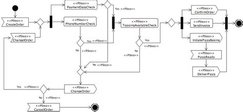 sle rfq template uml activity diagram search flow