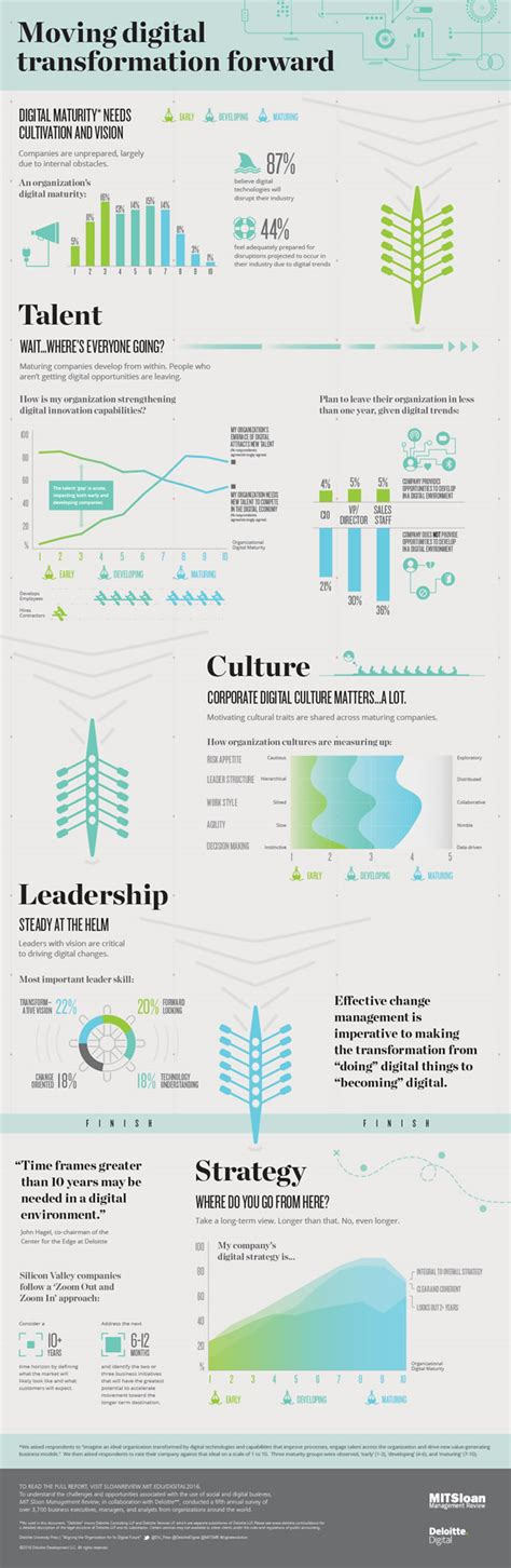 digital transformation build your organization s future for the innovation age books digital transformation strategy the bridges to build