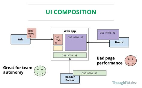 ui composition pattern a high performance solution to microservice ui composition