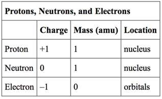 Mass Of Proton Amu The Structure Of The Atom Boundless Chemistry