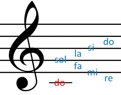 imagenes claves musicales claves musicales