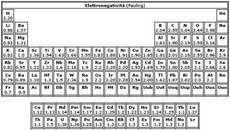energia di ionizzazione nella tavola periodica elettronegativit 224