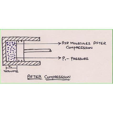 air compressor theory air compression cycle formula