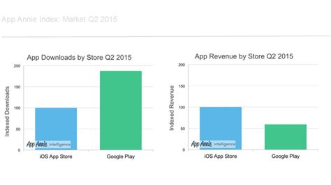 Play Store Vs Istore Play Performance Q2 2015 And Apple Gain