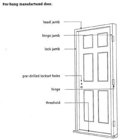 How To Install Exterior Door Frame Installing Exterior Doors Architecturecourses Org