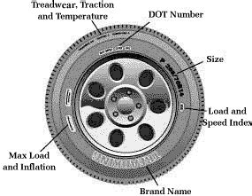 Car Tire Parts Names Aaa Car Maintenance Guide