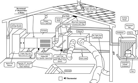 residential hvac diagram residential free image about