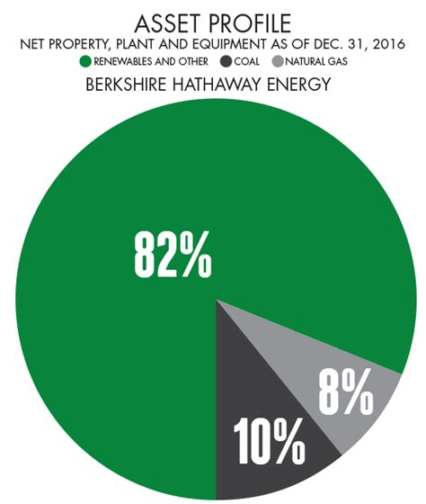 berkshire hathaway energy financial strength berkshire hathaway energy