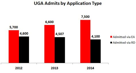 Uga Early Essay by Of Admission Essay 2012
