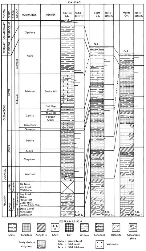 Stratigraphic Section by Kgs Geology Series 2 Potential Uranium Host Rocks And