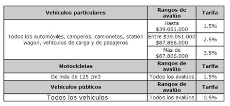 tabla de avaluos vehiculos de cundinamarca tabla de avaluo vehicular new style for 2016 2017