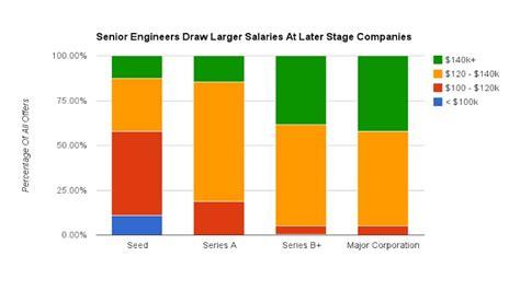 application design engineer salaries computer software engineer salary salary analysis
