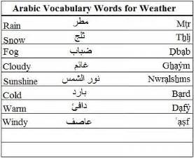 tittlebyfj arabic phrases about