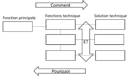 comment faire le diagramme fast analyse fonctionnelle science de l ing 233 nieur premi 232 re
