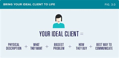 Ideal Client Profile Worksheet by The Definitive Guide To Winning Better Website