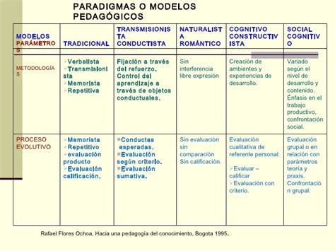 Modelo Curricular Naturalista Modelo Pedagogico Constructivista Sandro Torres