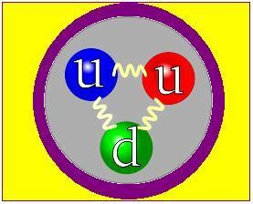 elementary charge of a proton mass of proton in ev chemistry help