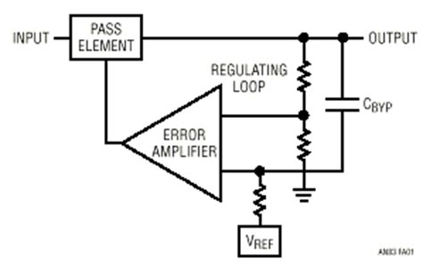 bypass capacitor value selection quot silence of the s quot noise performance of ldos depends on filters appendix ee times