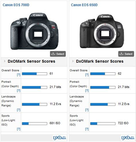 Canon Eos 700d Vs 650d canon eos 700d rebel t5i x7i versus competition dxomark