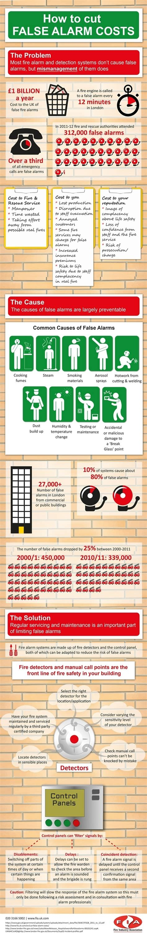 Is Back Or Is This A False Alarm by False Alarms Infographic