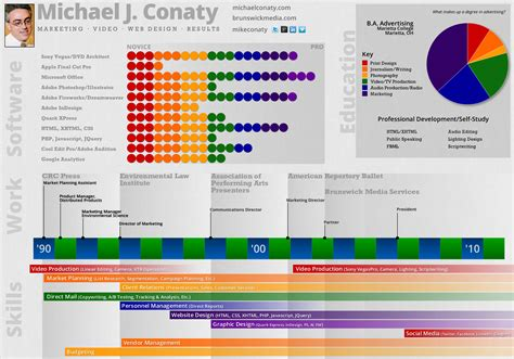 Visual Resume Templates resume michael j conaty marketing web design