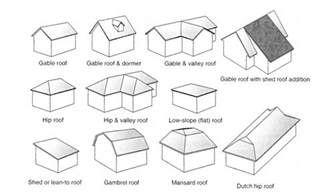 Barn Roof Types roof types