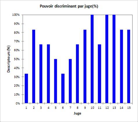 analyser un diagramme en baton comment analyser la qualit 233 d un panel sensoriel