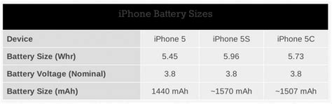 apple boosts iphone 5s battery capacity by 10 iphone 5c by 5 iphone 5 macrumors