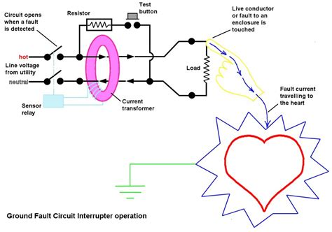 how does gfci work diagram ground fault circuit interrupter gfci explained