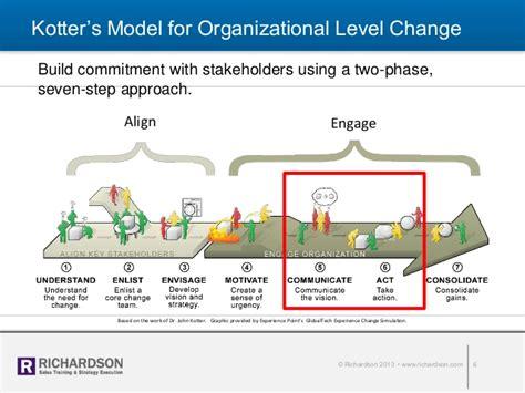 kotter j leading change leaders leading change