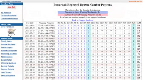 pattern analysis mega millions lottery numbers how to analyze previous powerball numbers