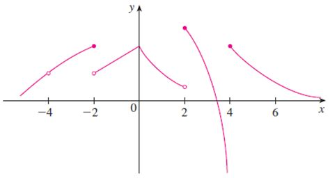 st on left or right from the graph of f state the numbers at which fi