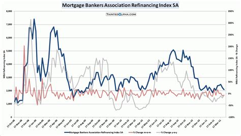 Mba Mortgage Index by Mba Mortgage Applications Fell 2 0 Tainted Alpha