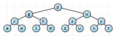 Binary Search Tree Worst Scenario Data Structures Proof That A Randomly Built Binary