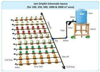 drip irrigation diagram drip irrigation system design search garden