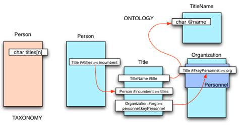 detiknews english version taxonomy based systems inhibit complex query and true data