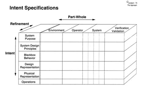 design criteria vs specification safeware engineering corporation intent specifications