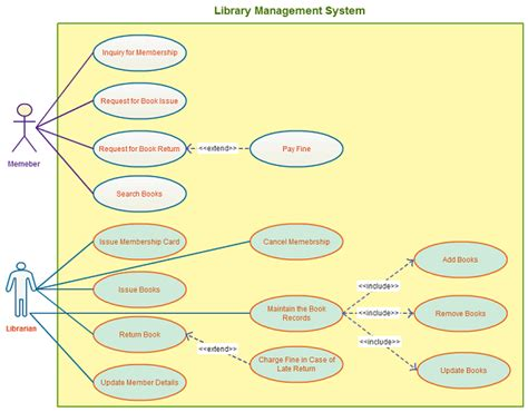 use template for library management system use templates to instantly create use diagrams