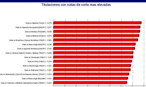 notas de corte en valencia 2014 valencia sube la nota de corte media de medicina