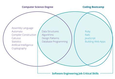 design engineer jobs ormskirk computer science degree vs programming bootc a