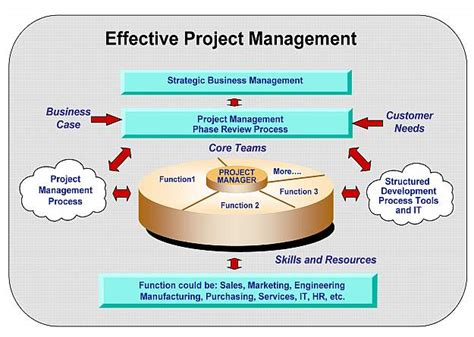 sle of project processes