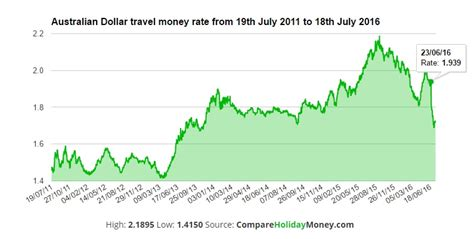 best pound rate best exchange rate gbp to yen