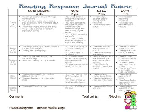 Reading Essay Rubric by Reading Response Journal Rubric Pdf Rubrics Reading Response Columns And The O Jays