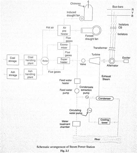 layout of modern steam power plant thermal power plant layout working of thermal power plant