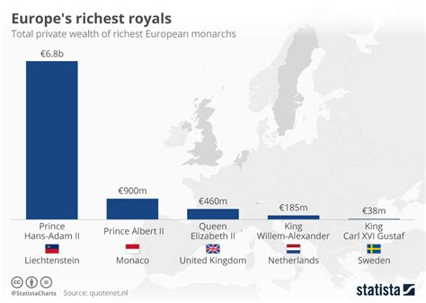 chart the richest families in america statista chart europe s richest royals statista