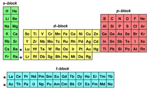 Periodic Table Sublevels by View Resource Electron Configuration Gateway