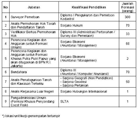 kumpulan contoh surat penerimaan cpns 2013 badan pertanahan nasional